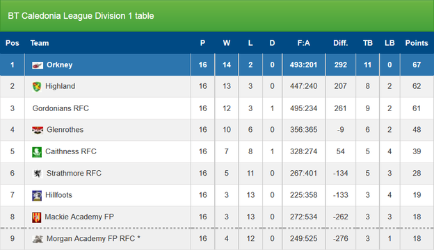 BT Caledonia League Division 1 Results 2014 / 2015